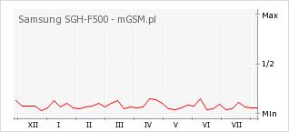Wykres zmian popularności telefonu Samsung SGH-F500