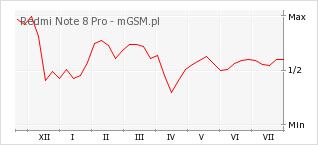 Wykres zmian popularności telefonu Redmi Note 8 Pro