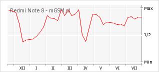Wykres zmian popularności telefonu Redmi Note 8