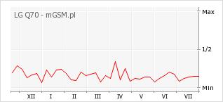 Wykres zmian popularności telefonu LG Q70