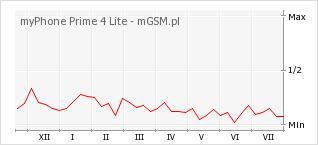 Wykres zmian popularności telefonu myPhone Prime 4 Lite