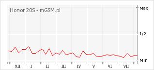 Wykres zmian popularności telefonu Honor 20S