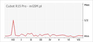 Wykres zmian popularności telefonu Cubot R15 Pro