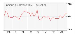 Wykres zmian popularności telefonu Samsung Galaxy A90 5G