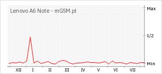 Wykres zmian popularności telefonu Lenovo A6 Note