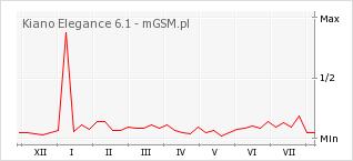 Wykres zmian popularności telefonu Kiano Elegance 6.1