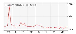 Wykres zmian popularności telefonu RugGear RG170