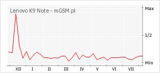 Wykres zmian popularności telefonu Lenovo K9 Note