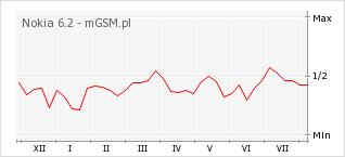 Wykres zmian popularności telefonu Nokia 6.2