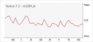 Wykres zmian popularności telefonu Nokia 7.2