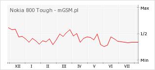 Wykres zmian popularności telefonu Nokia 800 Tough