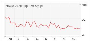 Wykres zmian popularności telefonu Nokia 2720 Flip