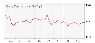 Wykres zmian popularności telefonu Sony Xperia 5