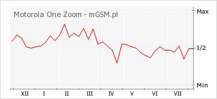 Wykres zmian popularności telefonu Motorola One Zoom