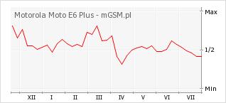Wykres zmian popularności telefonu Motorola Moto E6 Plus