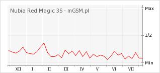 Wykres zmian popularności telefonu Nubia Red Magic 3S