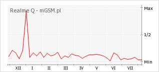 Wykres zmian popularności telefonu Realme Q