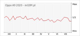 Wykres zmian popularności telefonu Oppo A9 2020