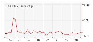 Wykres zmian popularności telefonu TCL Plex