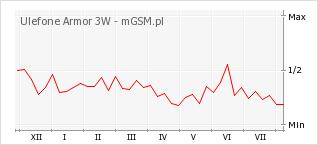 Wykres zmian popularności telefonu Ulefone Armor 3W