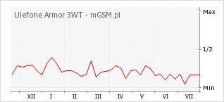 Wykres zmian popularności telefonu Ulefone Armor 3WT