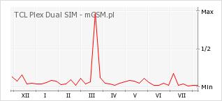 Wykres zmian popularności telefonu TCL Plex Dual SIM