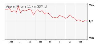 Wykres zmian popularności telefonu Apple iPhone 11