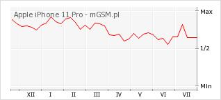 Wykres zmian popularności telefonu Apple iPhone 11 Pro