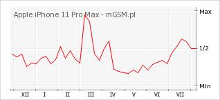 Wykres zmian popularności telefonu Apple iPhone 11 Pro Max
