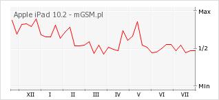 Wykres zmian popularności telefonu Apple iPad 10.2