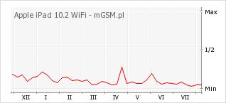 Wykres zmian popularności telefonu Apple iPad 10.2 WiFi
