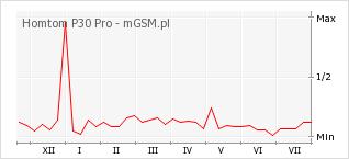 Wykres zmian popularności telefonu Homtom P30 Pro