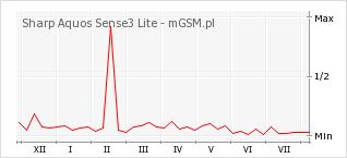 Wykres zmian popularności telefonu Sharp Aquos Sense3 Lite