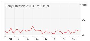 Wykres zmian popularności telefonu Sony Ericsson Z310i