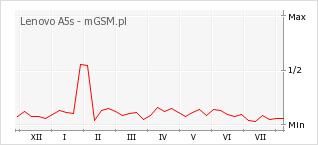Wykres zmian popularności telefonu Lenovo A5s
