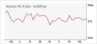 Wykres zmian popularności telefonu Xiaomi Mi 9 Lite