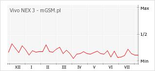 Wykres zmian popularności telefonu Vivo NEX 3