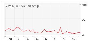 Wykres zmian popularności telefonu Vivo NEX 3 5G