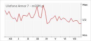 Wykres zmian popularności telefonu Ulefone Armor 7