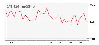 Wykres zmian popularności telefonu CAT B26
