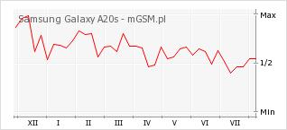 Wykres zmian popularności telefonu Samsung Galaxy A20s