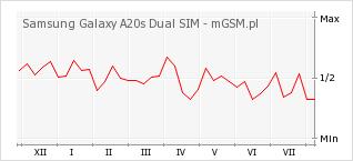 Wykres zmian popularności telefonu Samsung Galaxy A20s Dual SIM