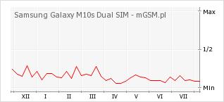 Wykres zmian popularności telefonu Samsung Galaxy M10s Dual SIM