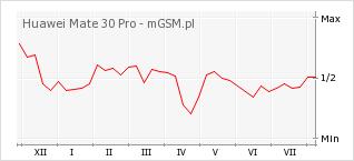 Wykres zmian popularności telefonu Huawei Mate 30 Pro