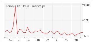 Wykres zmian popularności telefonu Lenovo K10 Plus