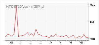 Wykres zmian popularności telefonu HTC S710 Vox