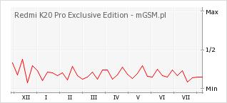 Wykres zmian popularności telefonu Redmi K20 Pro Exclusive Edition