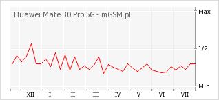 Wykres zmian popularności telefonu Huawei Mate 30 Pro 5G