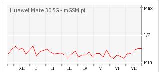 Wykres zmian popularności telefonu Huawei Mate 30 5G
