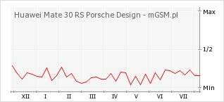 Wykres zmian popularności telefonu Huawei Mate 30 RS Porsche Design